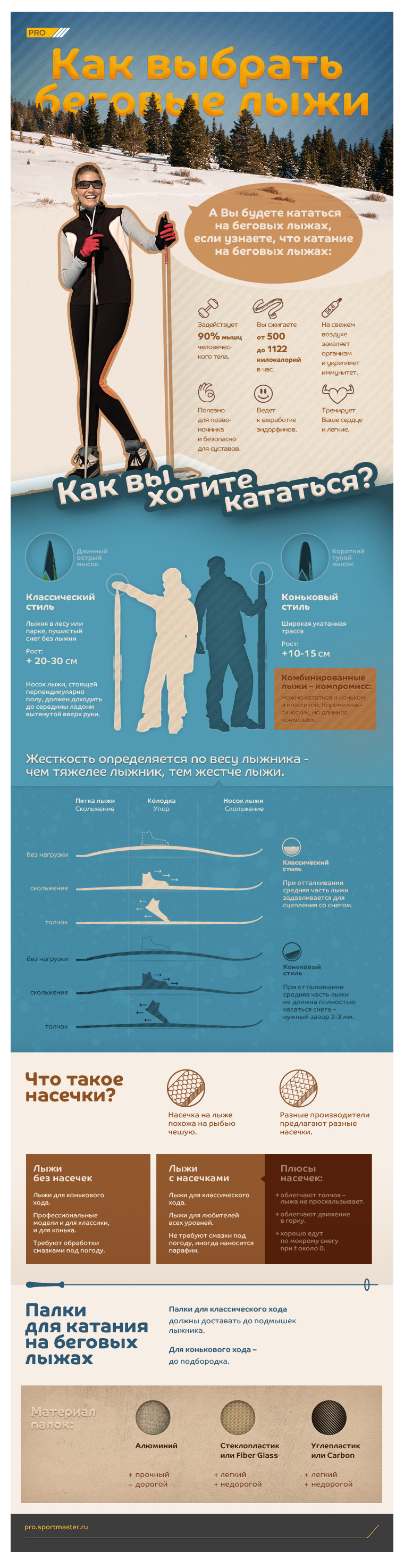 "Эскиз проекта Infographic poster ""How to choose cross-country skiing"""